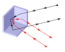 Figure 1: Principe du coin de cube